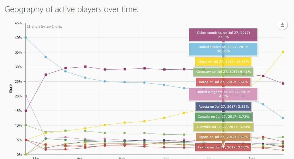 Geography of active players over time PUBG